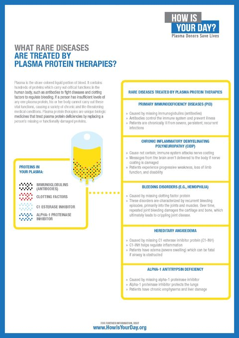 what_rare_diseases_are_treated_by_plasma_protein_therapies